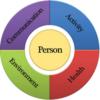 person centred approaches Sieminski, sandy (2010) person-centred approaches to social work with older  people: aspirations and contradictions in: mccormick, mick.